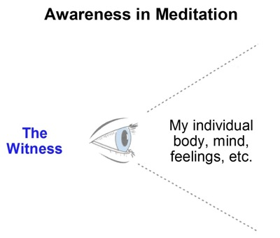eye_meditation_awareness