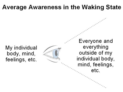 eye_waking_awareness