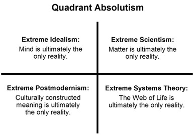 quadrant_absolutism