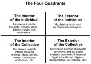 """the four quadrant approach to an Download citation 